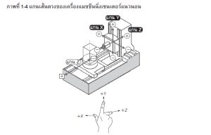 แกนเส้นตรงและระบบพิกัด (กฎมือขวา)
