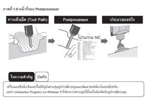 อุปกรณ์ควบคุม<br>(อุปกรณ์ควบคุมระบบ NC)
