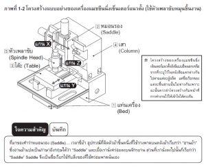 เครื่องแมชชีนนิ่งเซ็นเตอร์แนวตั้ง<br>(Vertical Machining Center)